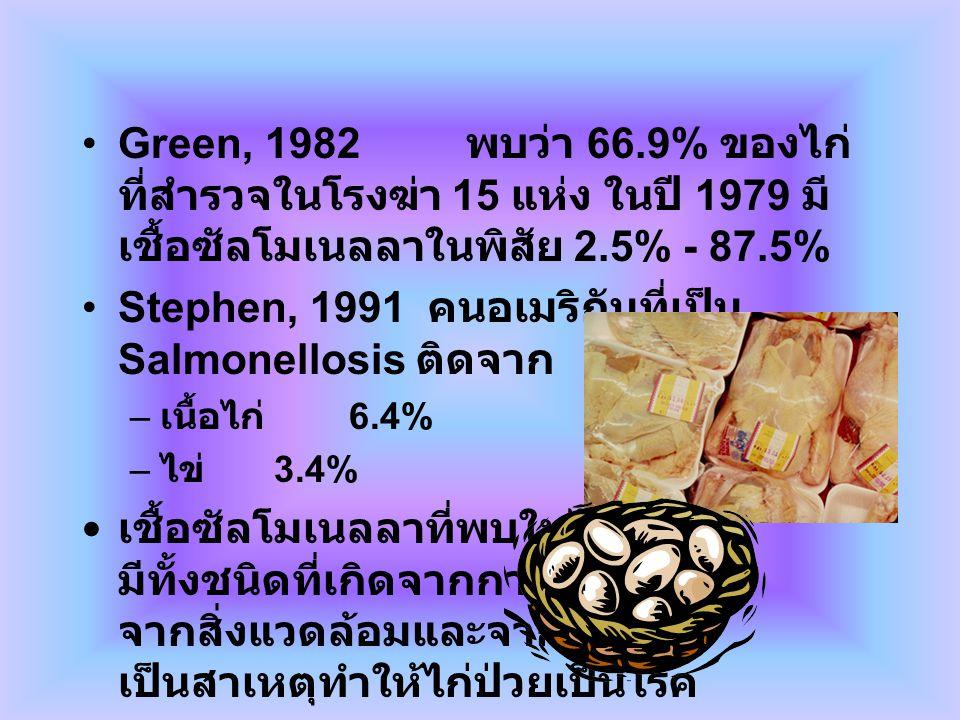 Green, 1982 พบว่า 66.9% ของไก่ ที่สำรวจในโรงฆ่า 15 แห่ง ในปี 1979 มี เชื้อซัลโมเนลลาในพิสัย 2.5% - 87.5% Stephen, 1991 คนอเมริกันที่เป็น Salmonellosis