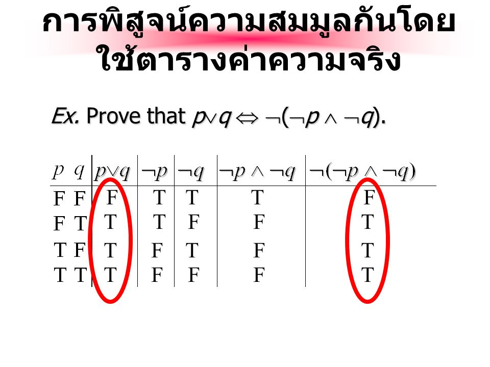 ตรรกสมมูล (Logical Equivalence) Compound proposition p is logically equivalent to compound proposition q, written p  q, IFF the compound proposition