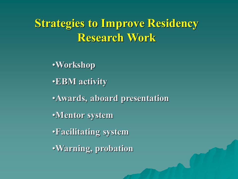 Strategies to Improve Residency Research Work WorkshopWorkshop EBM activityEBM activity Awards, aboard presentationAwards, aboard presentation Mentor