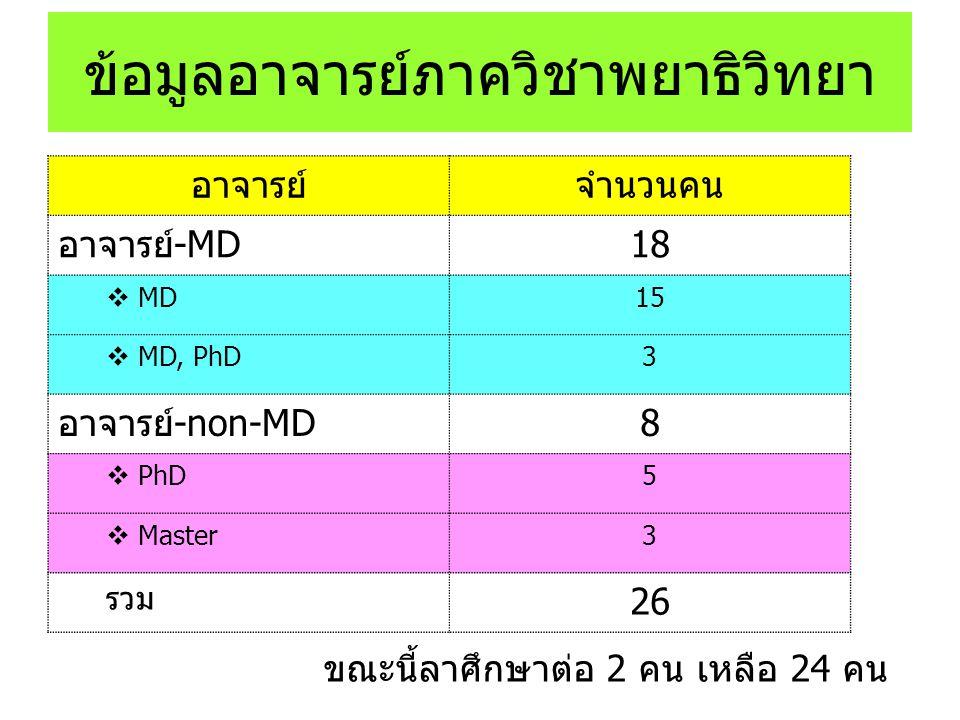 ข้อมูลอาจารย์ภาควิชาพยาธิวิทยา อาจารย์จำนวนคน อาจารย์-MD18  MD15  MD, PhD3 อาจารย์-non-MD8  PhD5  Master3 รวม 26 ขณะนี้ลาศึกษาต่อ 2 คน เหลือ 24 คน