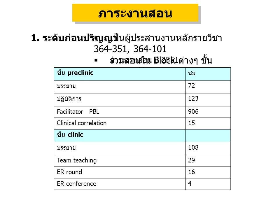 1. ระดับก่อนปริญญา  เป็นผู้ประสานงานหลักรายวิชา 364-351, 364-101  ร่วมสอนใน Block ต่างๆ ชั้น คลินิก และปรีคลินิก ภาระงานสอน ชั้น preclinic ชม บรรยาย