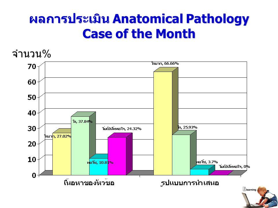 ผลการประเมิน Anatomical Pathology Case of the Month จำนวน %