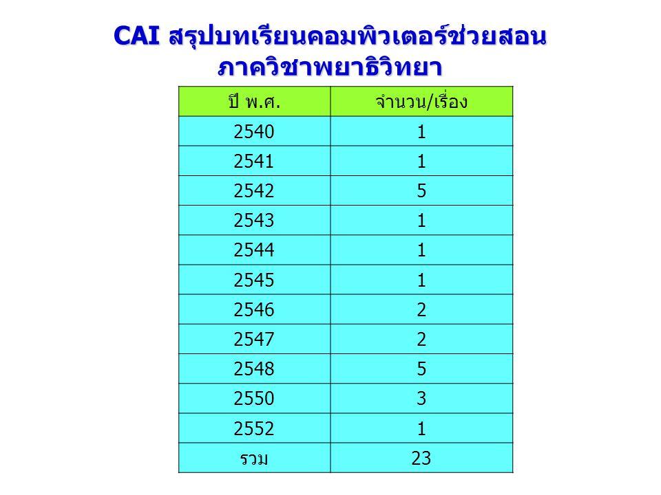 CAI สรุปบทเรียนคอมพิวเตอร์ช่วยสอน ภาควิชาพยาธิวิทยา ปี พ.ศ.จำนวน/เรื่อง 25401 25411 25425 25431 25441 25451 25462 25472 25485 25503 25521 รวม23