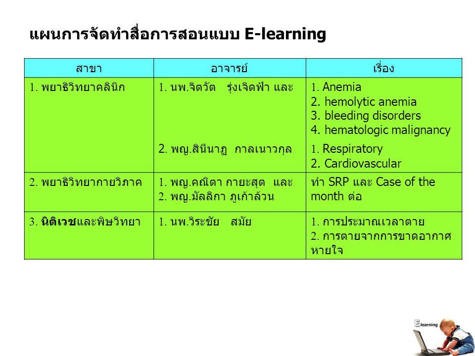 สาขาอาจารย์เรื่อง 1. พยาธิวิทยาคลินิก 1. นพ. จิตวัต รุ่งเจิดฟ้า และ 1. Anemia 2. hemolytic anemia 3. bleeding disorders 4. hematologic malignancy 2. พ