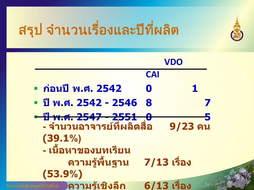 สรุป จำนวนเรื่องและปีที่ผลิต VDO CAI  ก่อนปี พ. ศ. 25420 1  ปี พ. ศ. 2542 - 25468 7  ปี พ. ศ. 2547 - 25510 5 - จำนวนอาจารย์ที่ผลิตสื่อ 9/23 คน (39.