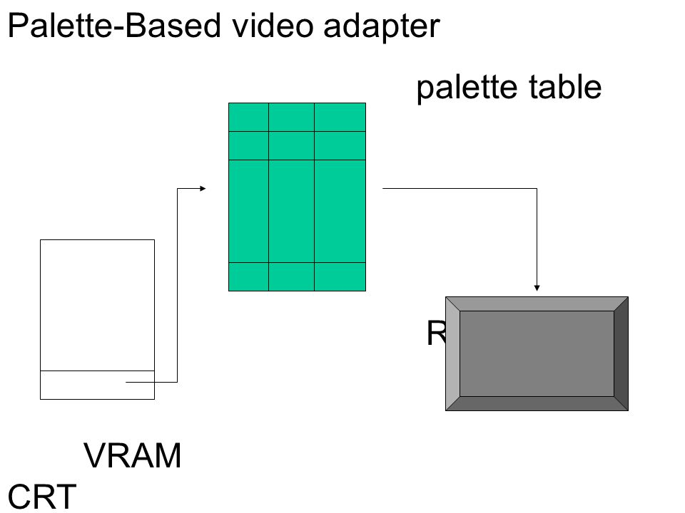 Palette-Based video adapter palette table R G B VRAM CRT
