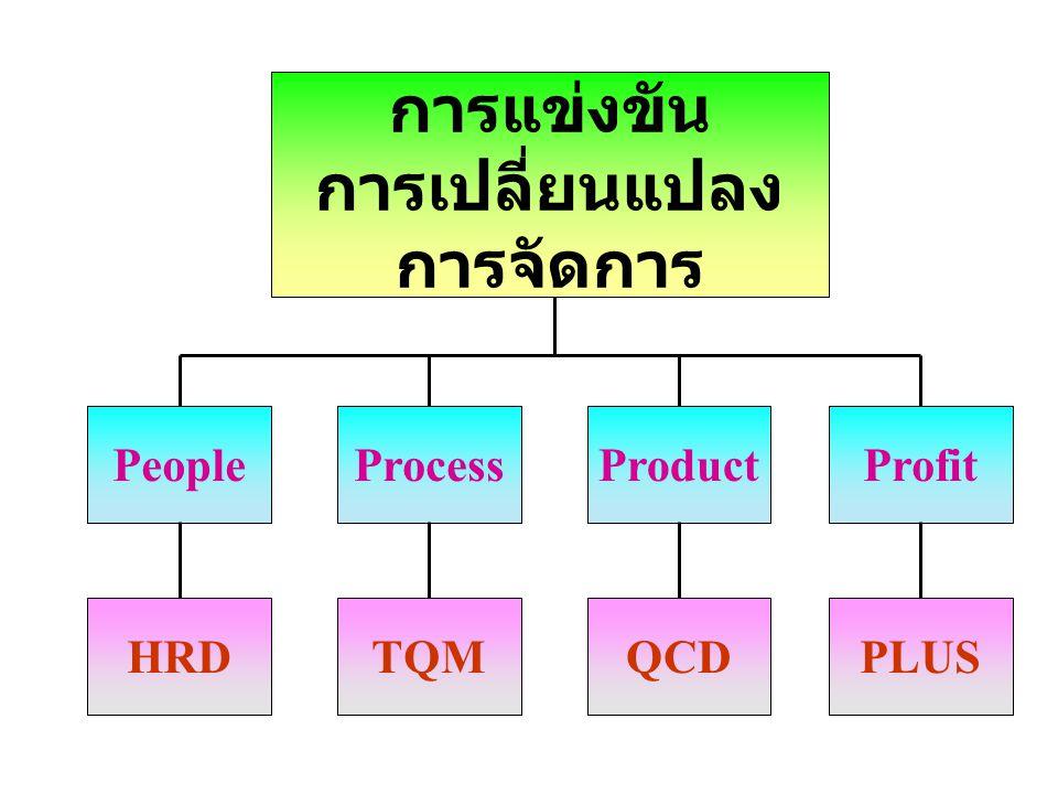 การแข่งขัน การเปลี่ยนแปลง การจัดการ ProfitProductProcessPeople HRDTQMQCDPLUS