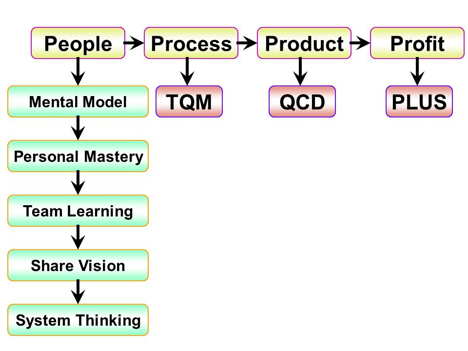 โครงการมนุษย์พันธ์ใหม่ที่องค์กร ต้องการ ( Innovation People )
