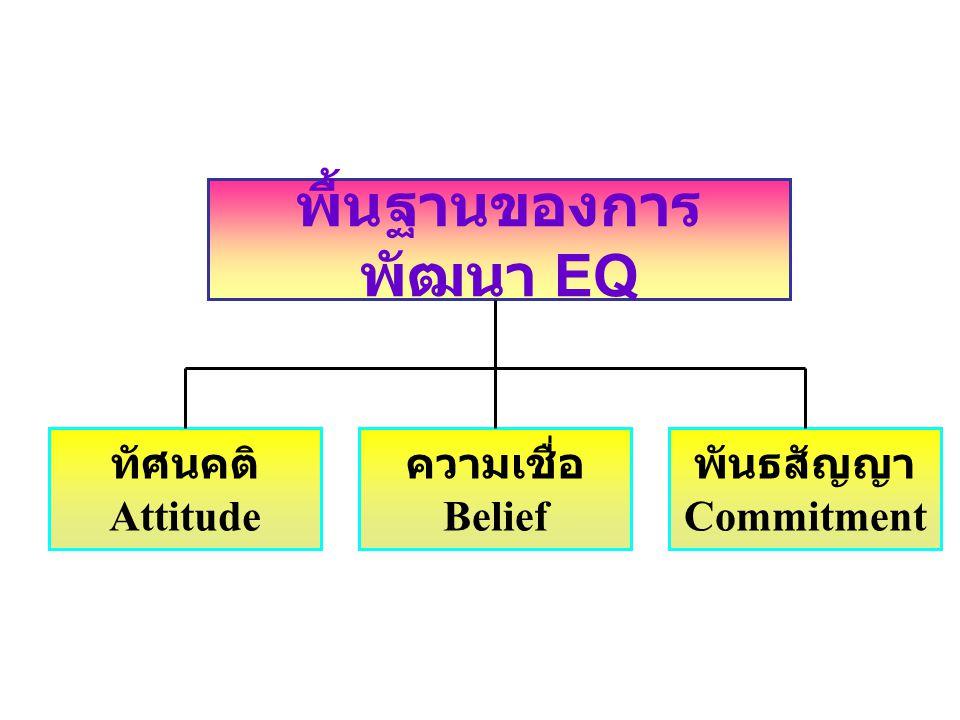 พื้นฐานของการ พัฒนา EQ ทัศนคติ Attitude พันธสัญญา Commitment ความเชื่อ Belief