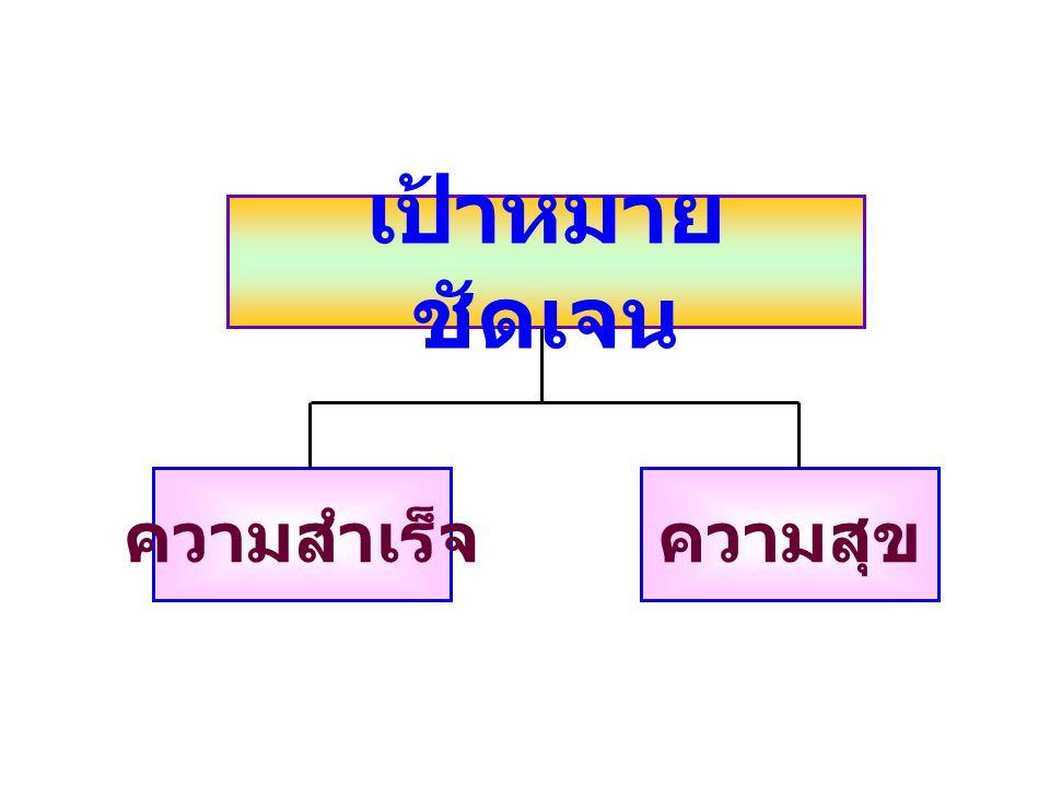 สโลแกนของการ พัฒนา EQ เป้าหมายชัดเจน เก่งและดี มี ABC เป็นพื้นฐาน