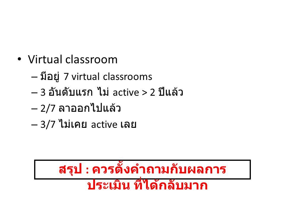 Virtual classroom – มีอยู่ 7 virtual classrooms – 3 อันดับแรก ไม่ active > 2 ปีแล้ว – 2/7 ลาออกไปแล้ว – 3/7 ไม่เคย active เลย สรุป : ควรตั้งคำถามกับผล