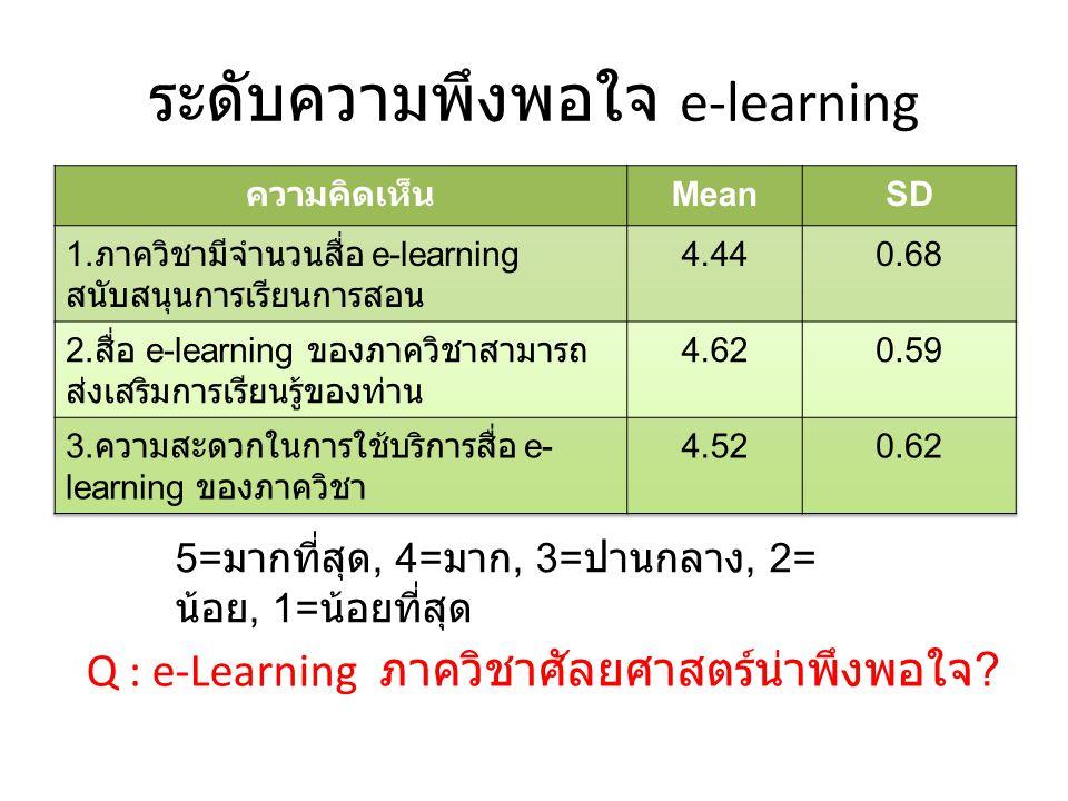 ระดับความพึงพอใจ e-learning 5= มากที่สุด, 4= มาก, 3= ปานกลาง, 2= น้อย, 1= น้อยที่สุด Q : e-Learning ภาควิชาศัลยศาสตร์น่าพึงพอใจ ?