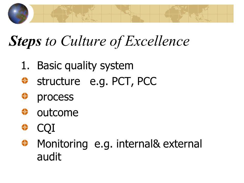 2. Top care standard achievable - HA, TQA, JCI 3. Benchmarking 4. CQI