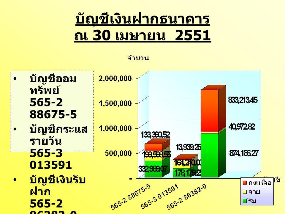 บัญชีเงินรับฝาก 565-2 86382-0 คงเหลือ ณ 30 เมษายน 2551