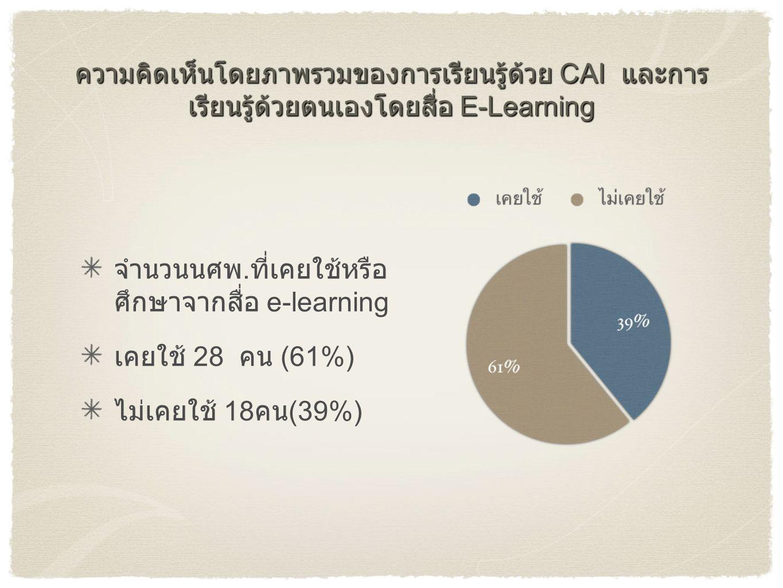ความคิดเห็นโดยภาพรวมของการเรียนรู้ด้วย CAI และการ เรียนรู้ด้วยตนเองโดยสื่อ E-Learning จำนวนนศพ. ที่เคยใช้หรือ ศึกษาจากสื่อ e-learning เคยใช้ 28 คน (61