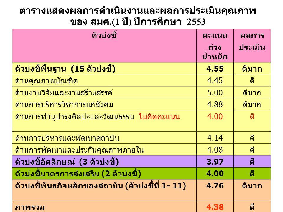 ตารางแสดงผลการดำเนินงานและผลการประเมินคุณภาพ ของ สมศ.(1 ปี ) ปีการศึกษา 2553 ตัวบ่งชี้คะแนนผลการ ถ่วง น้ำหนัก ประเมิน ตัวบ่งชี้พื้นฐาน (15 ตัวบ่งชี้ )