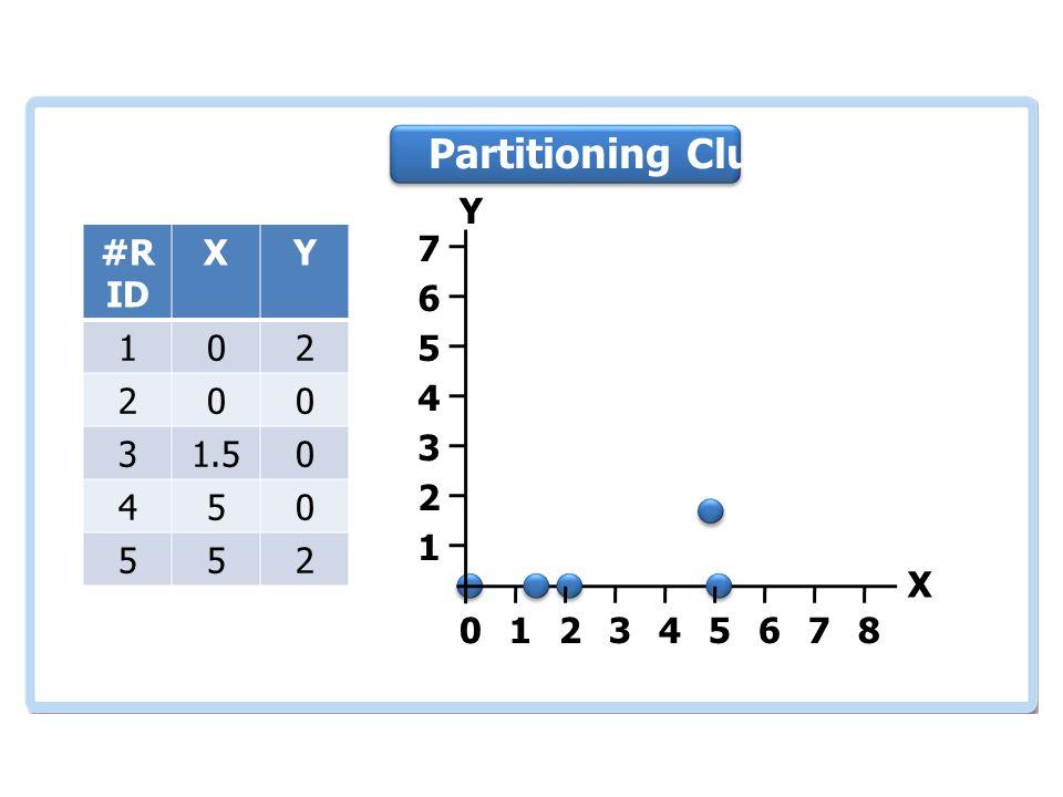 เอกสารและงานวิจัย ที่เกี่ยวข้อง #R ID XY 102 200 31.50 450 552 012345678 1 2 3 4 5 6 7 Partitioning Clustering Y X