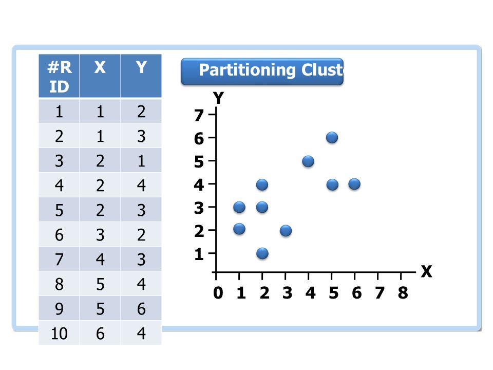 เอกสารและงานวิจัย ที่เกี่ยวข้อง #R ID XY 112 213 321 424 523 632 743 854 956 1064 012345678 1 2 3 4 5 6 7 Partitioning Clustering Y X