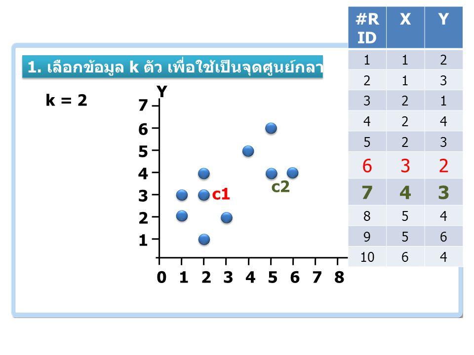 เอกสารและงานวิจัย ที่เกี่ยวข้อง 012345678 1 2 3 4 5 6 7 k = 2 c1 c2 1.