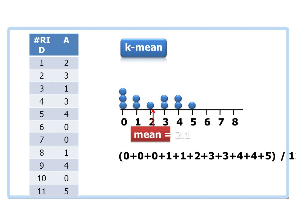 เอกสารและงานวิจัย ที่เกี่ยวข้อง #RI D A 12 23 31 43 54 60 70 81 94 100 115 012345678 (0+0+0+1+1+2+3+3+4+4+5) / 11 = 2.1 mean = 2.1 k-mean