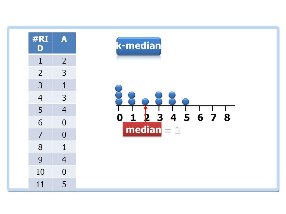 เอกสารและงานวิจัย ที่เกี่ยวข้อง #RI D A 12 23 31 43 54 60 70 81 94 100 115 012345678 k-median median = 2