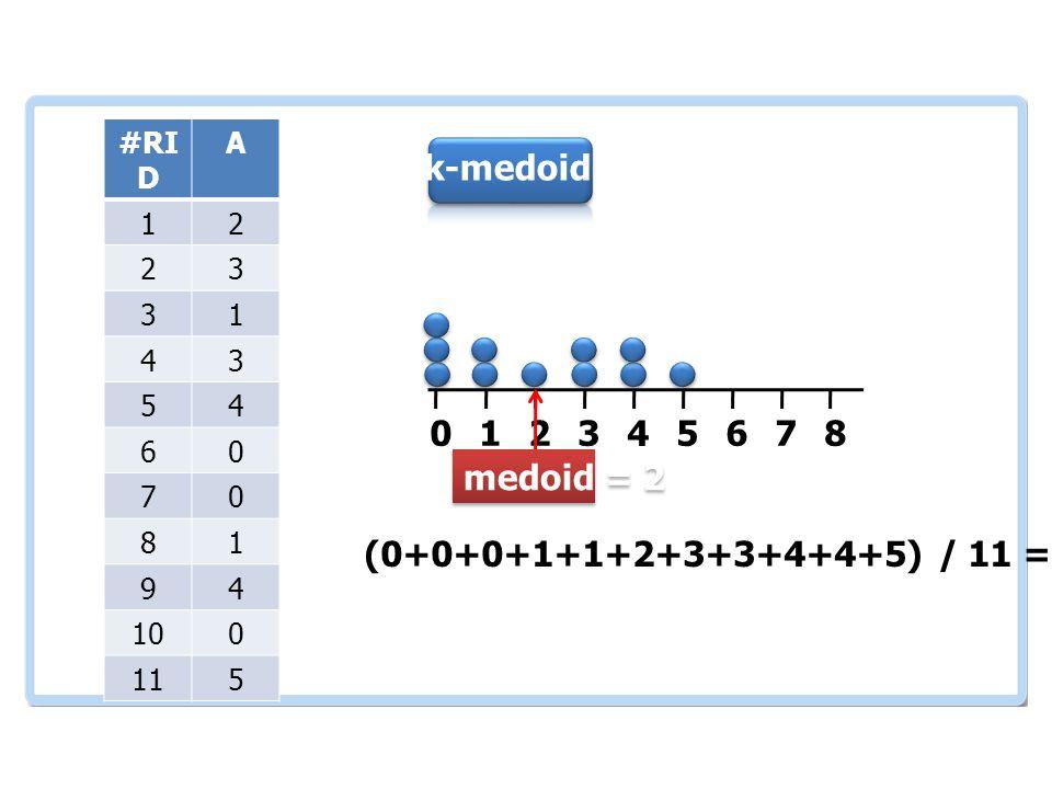 เอกสารและงานวิจัย ที่เกี่ยวข้อง #RI D A 12 23 31 43 54 60 70 81 94 100 115 012345678 (0+0+0+1+1+2+3+3+4+4+5) / 11 = 2.1 เลือก 2 k-medoid medoid = 2