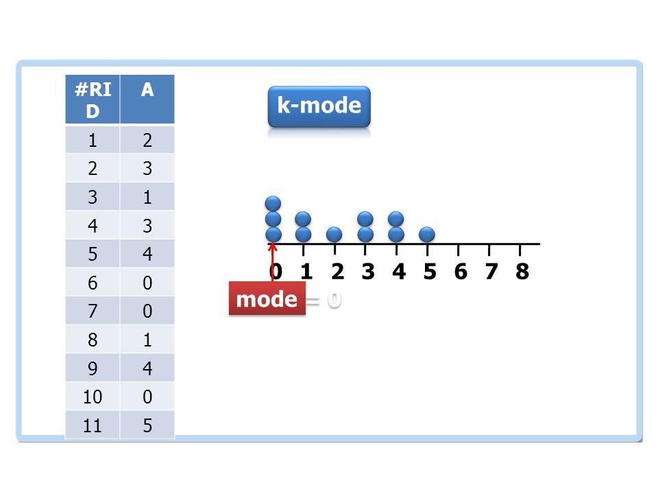 เอกสารและงานวิจัย ที่เกี่ยวข้อง #RI D A 12 23 31 43 54 60 70 81 94 100 115 012345678 k-mode mode = 0
