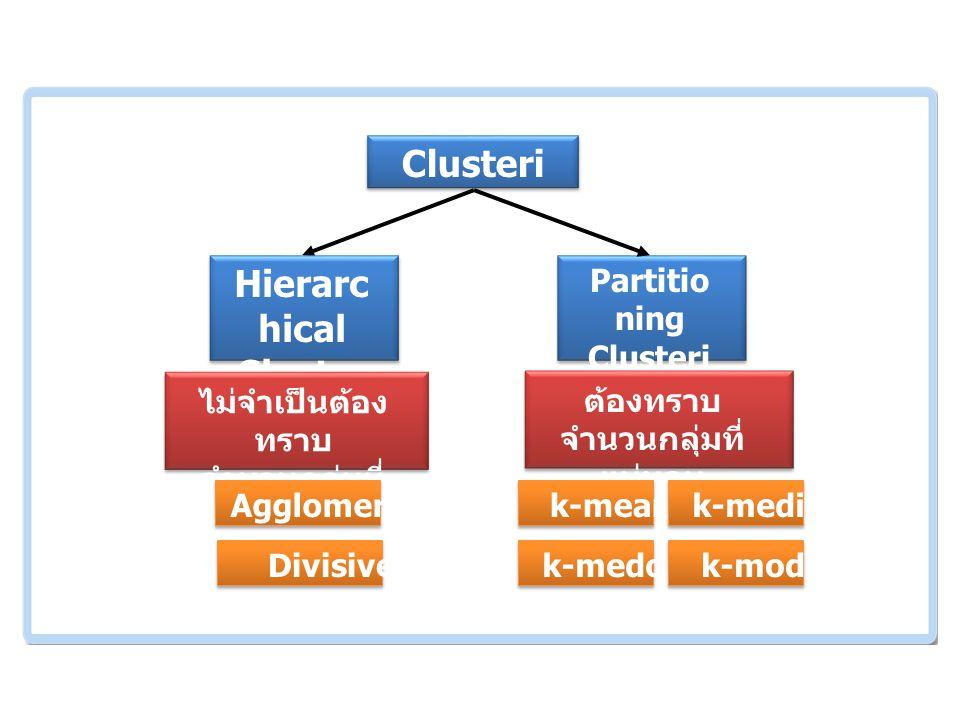 เอกสารและงานวิจัย ที่เกี่ยวข้อง Clusteri ng Partitio ning Clusteri ng Hierarc hical Cluster ing ไม่จำเป็นต้อง ทราบ จำนวนกลุ่มที่ แน่นอน ต้องทราบ จำนวนกลุ่มที่ แน่นอน k-meank-median k-medoidk-mode Agglomerative Divisive