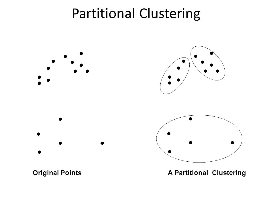 Hierarchical Clustering Traditional Hierarchical Clustering Non-traditional Hierarchical ClusteringNon-traditional Dendrogram Traditional Dendrogram
