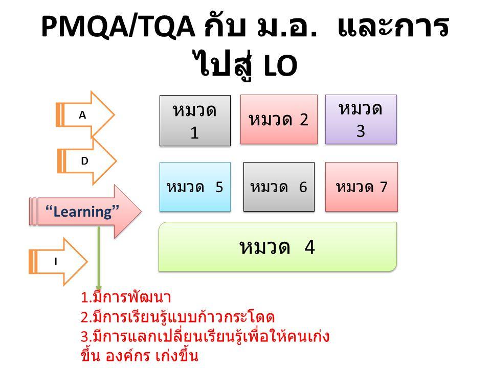 """PMQA/TQA กับ ม. อ. และการ ไปสู่ LO A D """"Learning"""" I 1. มีการพัฒนา 2. มีการเรียนรู้แบบก้าวกระโดด 3. มีการแลกเปลี่ยนเรียนรู้เพื่อให้คนเก่ง ขึ้น องค์กร เ"""