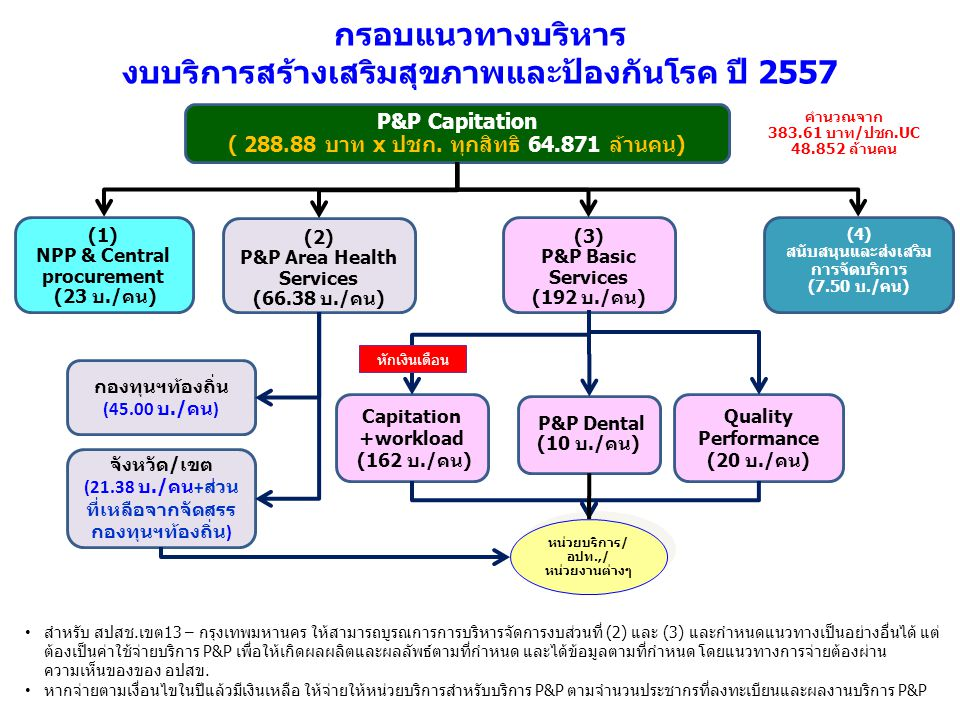 (1) NPP & Central procurement (23 บ./คน) (3) P&P Basic Services (192 บ./คน) (2) P&P Area Health Services (66.38 บ./คน) (4) สนับสนุนและส่งเสริม การจัดบ