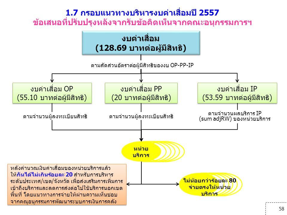 58 1.7 กรอบแนวทางบริหารงบค่าเสื่อมปี 2557 ข้อเสนอที่ปรับปรุงหลังจากรับข้อคิดเห็นจากคณะอนุกรรมการฯ งบค่าเสื่อม (128.69 บาทต่อผู้มีสิทธิ) งบค่าเสื่อม (1
