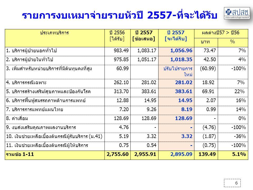 6 รายการงบเหมาจ่ายรายหัวปี 2557-ที่จะได้รับ ประเภทบริการปี 2556 [ได้รับ] ปี 2557 [ข้อเสนอ] ปี 2557 [จะได้รับ] ผลต่างปี57 > ปี56 บาท% 1. บริการผู้ป่วยน