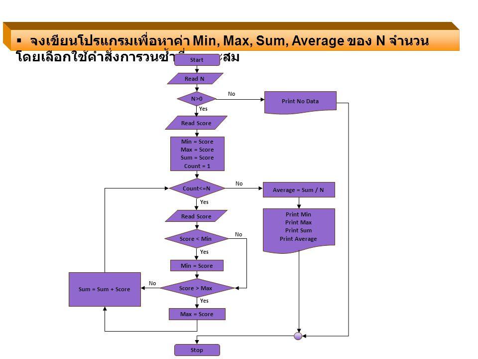  จงเขียนโปรแกรมเพื่อหาค่า Min, Max, Sum, Average ของ N จำนวน โดยเลือกใช้คำสั่งการวนซ้ำที่เหมาะสม Start Read N Min = Score Max = Score Sum = Score Cou