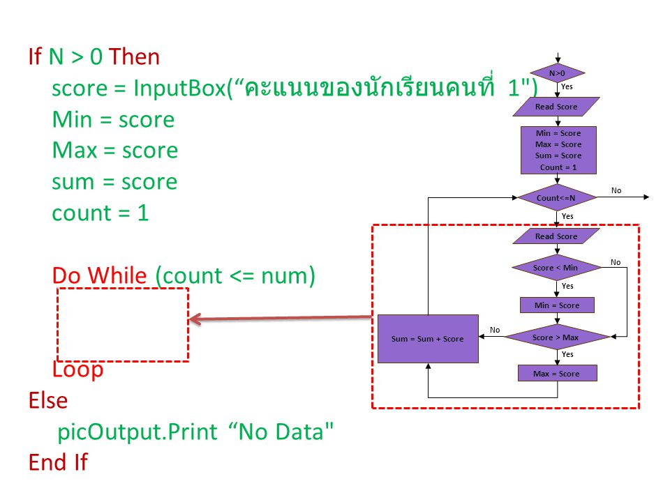 If N > 0 Then score = InputBox( คะแนนของนักเรียนคนที่ 1 ) Min = score Max = score sum = score count = 1 Do While (count <= num) Loop Else picOutput.Print No Data End If Min = Score Max = Score Sum = Score Count = 1 N>0 Read Score Yes Count<=N Read Score Score > Max Score < Min Sum = Sum + Score Min = Score Max = Score Yes No