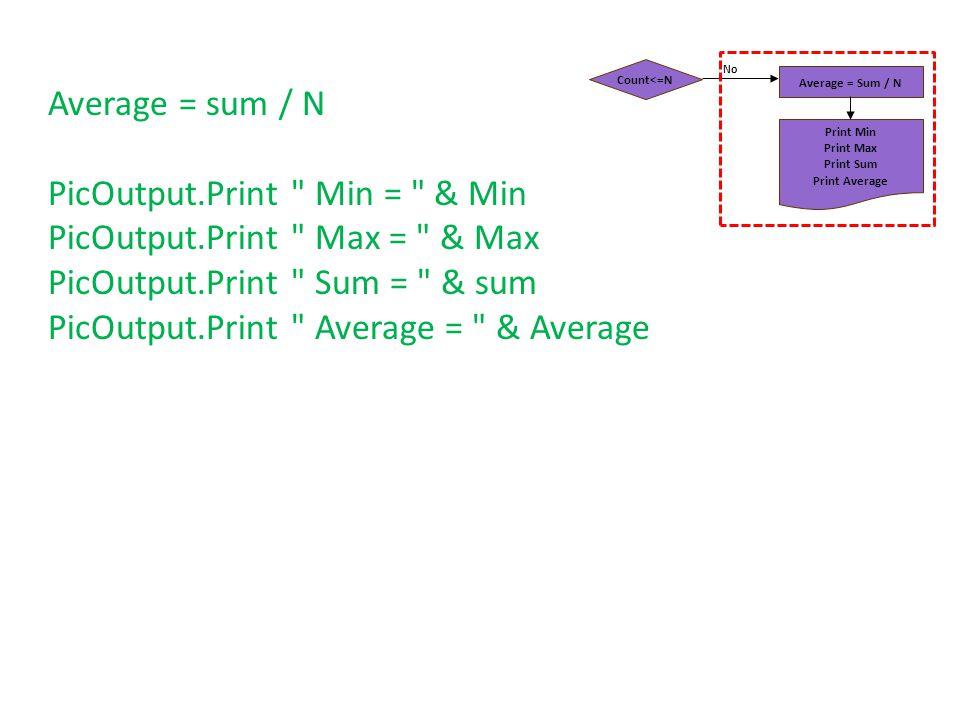 Count<=N Average = Sum / N Print Min Print Max Print Sum Print Average No Average = sum / N PicOutput.Print