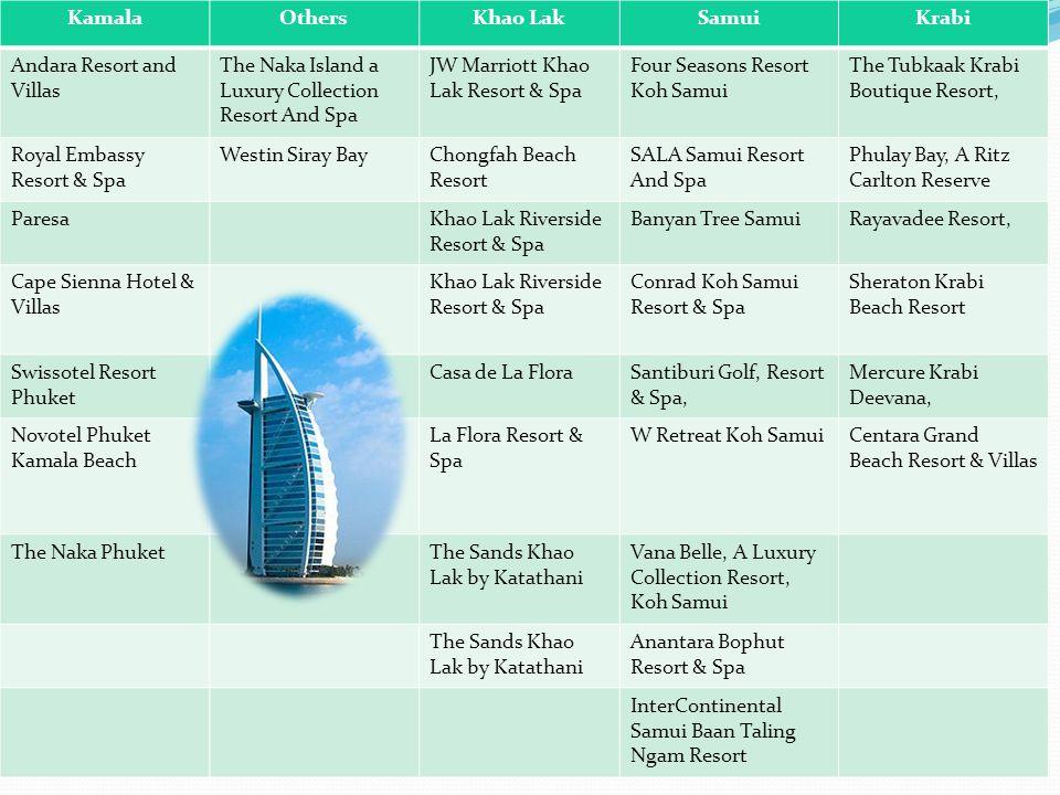 KamalaOthersKhao LakSamuiKrabi Andara Resort and Villas The Naka Island a Luxury Collection Resort And Spa JW Marriott Khao Lak Resort & Spa Four Seas