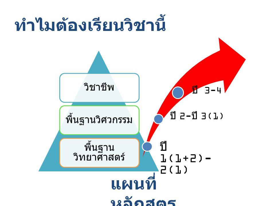 ทำไมต้องเรียนวิชานี้ วิชาชีพพื้นฐานวิศวกรรม พื้นฐาน วิทยาศาสตร์ ปี 1(1+2)- 2(1) ปี 2- ปี 3(1) ปี 3-4 แผนที่ หลักสูตร