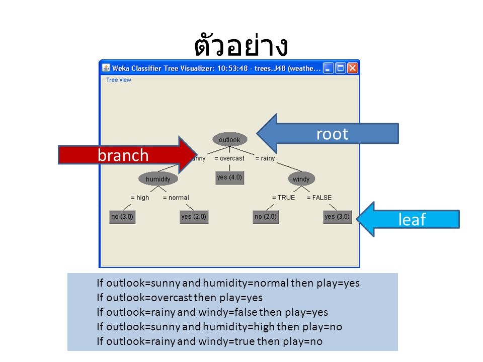 ตัวอย่าง root branch leaf If outlook=sunny and humidity=normal then play=yes If outlook=overcast then play=yes If outlook=rainy and windy=false then p