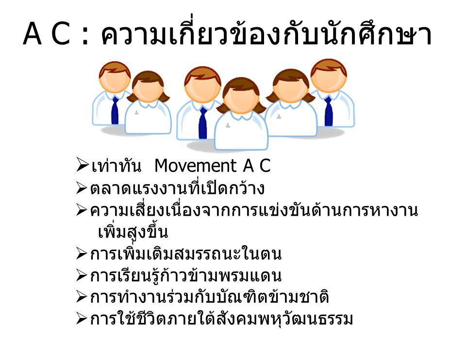 A C : ความเกี่ยวข้องกับนักศึกษา  เท่าทัน Movement A C  ตลาดแรงงานที่เปิดกว้าง  ความเสี่ยงเนื่องจากการแข่งขันด้านการหางาน เพิ่มสูงขึ้น  การเพิ่มเติมสมรรถนะในตน  การเรียนรู้ก้าวข้ามพรมแดน  การทำงานร่วมกับบัณฑิตข้ามชาติ  การใช้ชีวิตภายใต้สังคมพหุวัฒนธรรม