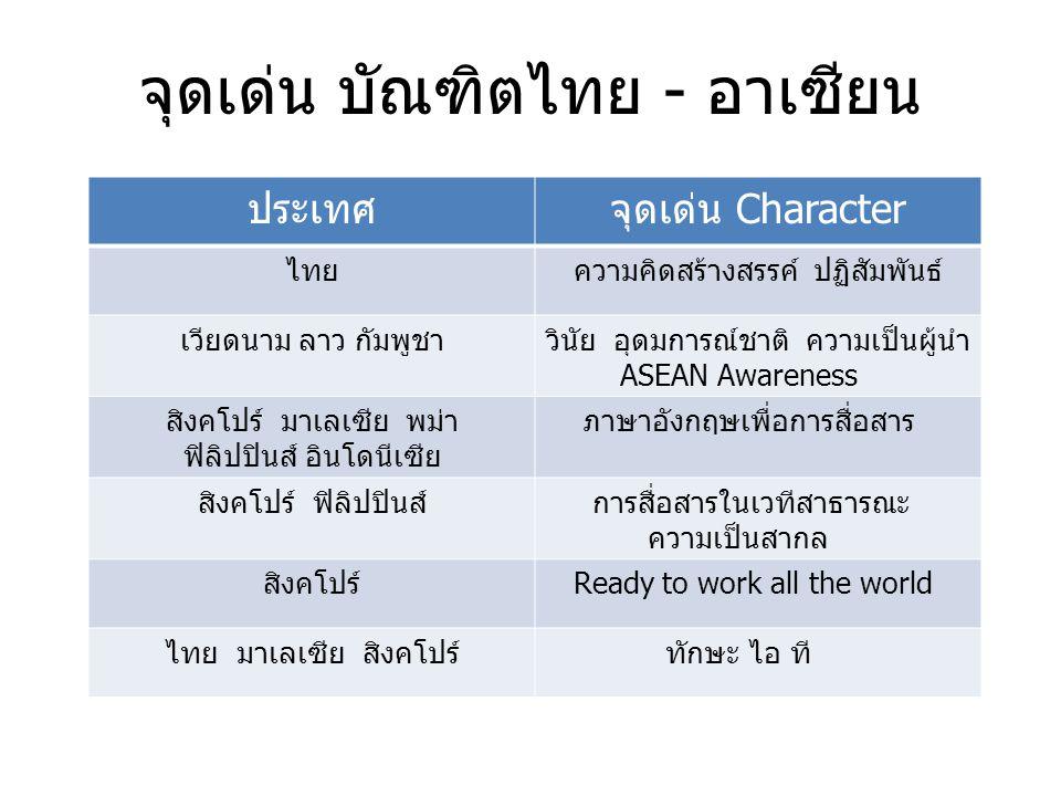 จุดเด่น บัณฑิตไทย - อาเซียน ประเทศจุดเด่น Character ไทย ความคิดสร้างสรรค์ ปฏิสัมพันธ์ เวียดนาม ลาว กัมพูชาวินัย อุดมการณ์ชาติ ความเป็นผู้นำ ASEAN Awareness สิงคโปร์ มาเลเซีย พม่า ฟิลิปปินส์ อินโดนีเซีย ภาษาอังกฤษเพื่อการสื่อสาร สิงคโปร์ ฟิลิปปินส์ การสื่อสารในเวทีสาธารณะ ความเป็นสากล สิงคโปร์ Ready to work all the world ไทย มาเลเซีย สิงคโปร์ ทักษะ ไอ ที