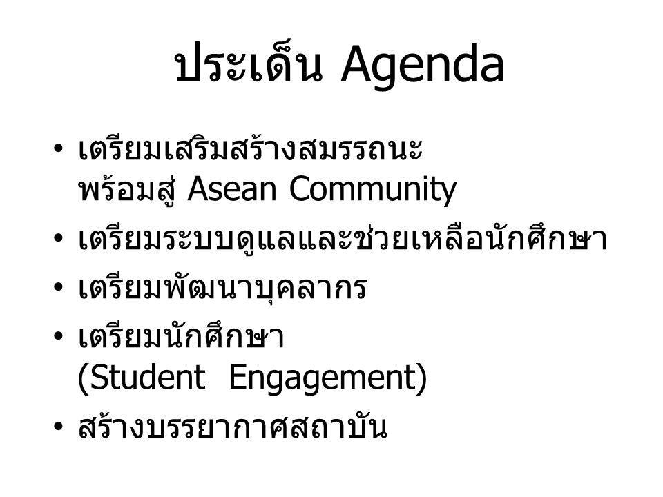 ประเด็น Agenda เตรียมเสริมสร้างสมรรถนะ พร้อมสู่ Asean Community เตรียมระบบดูแลและช่วยเหลือนักศึกษา เตรียมพัฒนาบุคลากร เตรียมนักศึกษา (Student Engagement) สร้างบรรยากาศสถาบัน