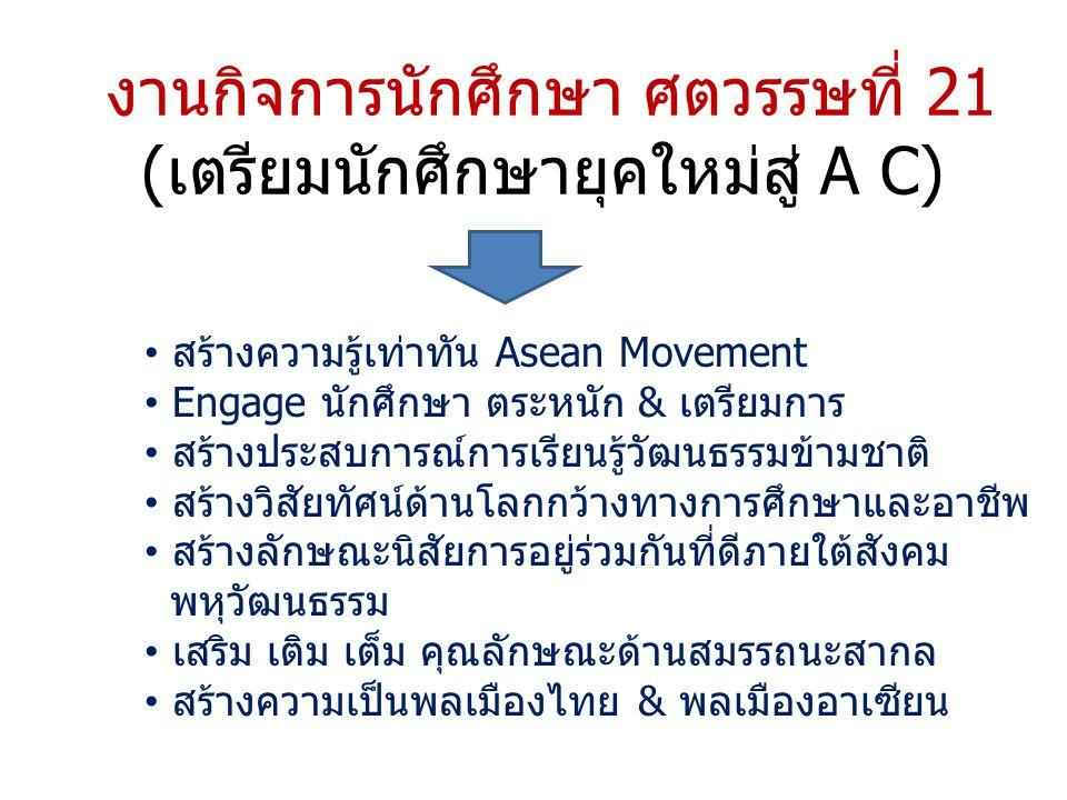 งานกิจการนักศึกษา ศตวรรษที่ 21 (เตรียมนักศึกษายุคใหม่สู่ A C) สร้างความรู้เท่าทัน Asean Movement Engage นักศึกษา ตระหนัก & เตรียมการ สร้างประสบการณ์การเรียนรู้วัฒนธรรมข้ามชาติ สร้างวิสัยทัศน์ด้านโลกกว้างทางการศึกษาและอาชีพ สร้างลักษณะนิสัยการอยู่ร่วมกันที่ดีภายใต้สังคม พหุวัฒนธรรม เสริม เติม เต็ม คุณลักษณะด้านสมรรถนะสากล สร้างความเป็นพลเมืองไทย & พลเมืองอาเซียน