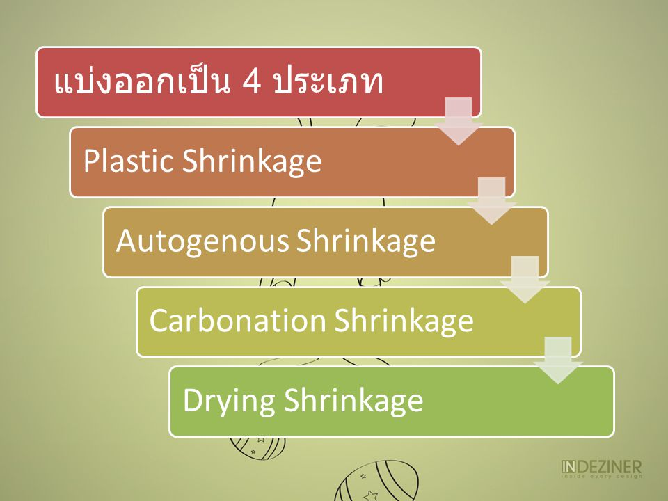 แบ่งออกเป็น 4 ประเภท Plastic ShrinkageAutogenous ShrinkageCarbonation ShrinkageDrying Shrinkage
