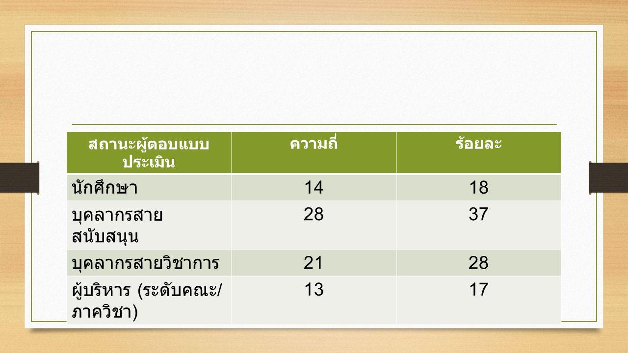 สถานะผู้ตอบแบบ ประเมิน ความถี่ร้อยละ นักศึกษา 1418 บุคลากรสาย สนับสนุน 2837 บุคลากรสายวิชาการ 2128 ผู้บริหาร ( ระดับคณะ / ภาควิชา ) 1317