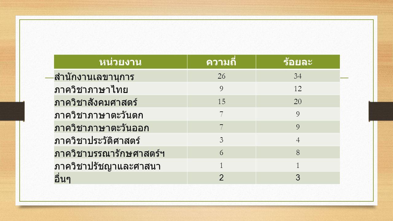 หน่วยงานความถี่ร้อยละ สำนักงานเลขานุการ 2634 ภาควิชาภาษาไทย 912 ภาควิชาสังคมศาสตร์ 1520 ภาควิชาภาษาตะวันตก 79 ภาควิชาภาษาตะวันออก 79 ภาควิชาประวัติศาสตร์ 34 ภาควิชาบรรณารักษศาสตร์ฯ 68 ภาควิชาปรัชญาและศาสนา 11 อื่นๆ 23