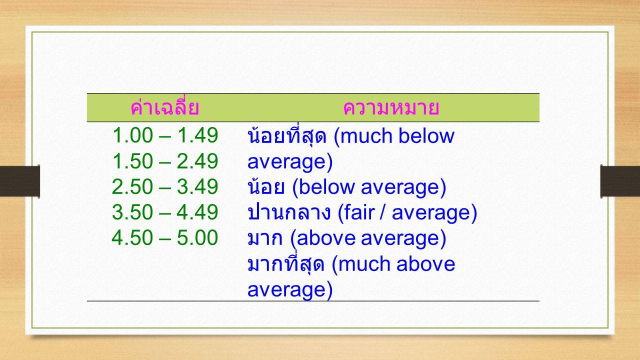 ค่าเฉลี่ยความหมาย 1.00 – 1.49 1.50 – 2.49 2.50 – 3.49 3.50 – 4.49 4.50 – 5.00 น้อยที่สุด (much below average) น้อย (below average) ปานกลาง (fair / average) มาก (above average) มากที่สุด (much above average)