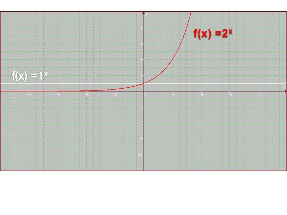 f(x) =2 x