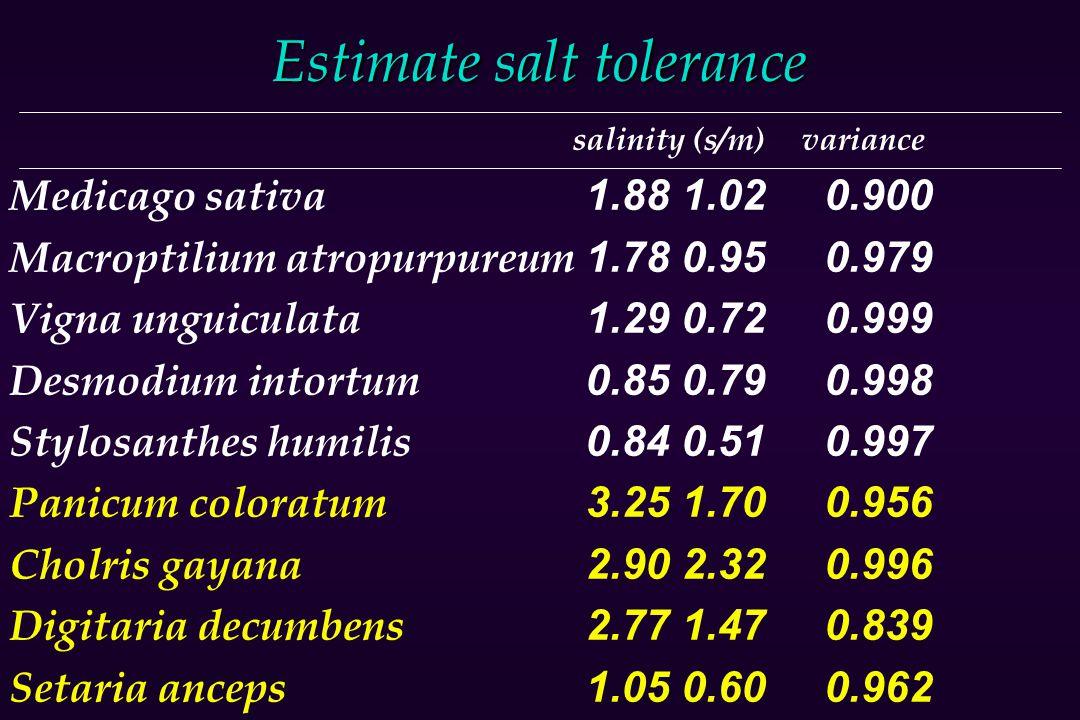 Estimate salt tolerance salinity (s/m) variance Medicago sativa1.881.02 0.900 Macroptilium atropurpureum1.780.95 0.979 Vigna unguiculata1.290.72 0.999 Desmodium intortum0.850.79 0.998 Stylosanthes humilis0.840.51 0.997 Panicum coloratum3.251.70 0.956 Cholris gayana2.902.32 0.996 Digitaria decumbens2.771.47 0.839 Setaria anceps1.050.60 0.962