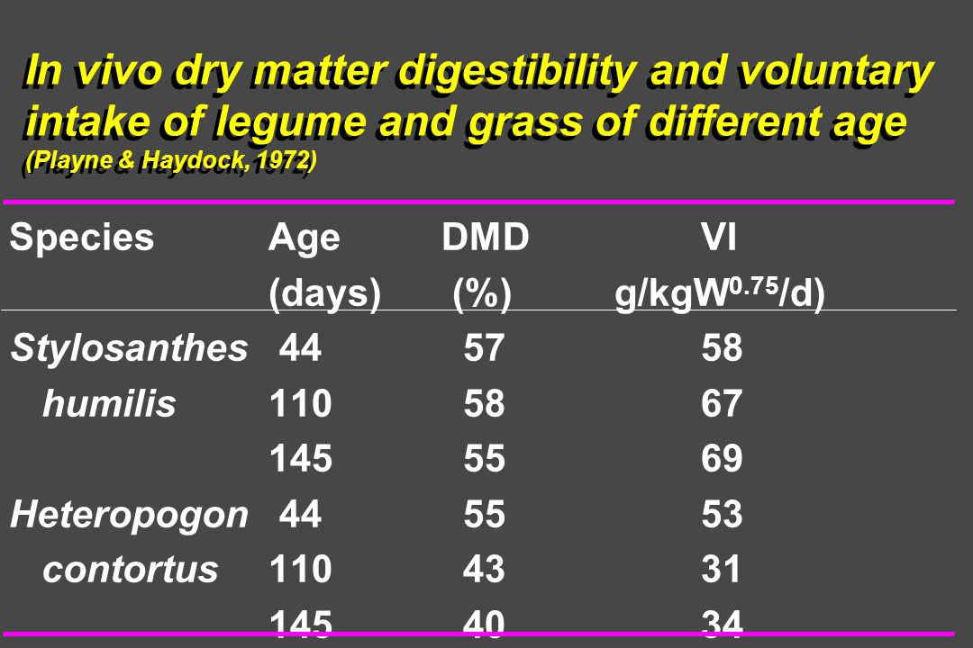 In vivo dry matter digestibility and voluntary intake of legume and grass of different age (Playne & Haydock, 1972) SpeciesAge DMD VI (days) (%)g/kgW 0.75 /d) Stylosanthes humilis Heteropogon contortus